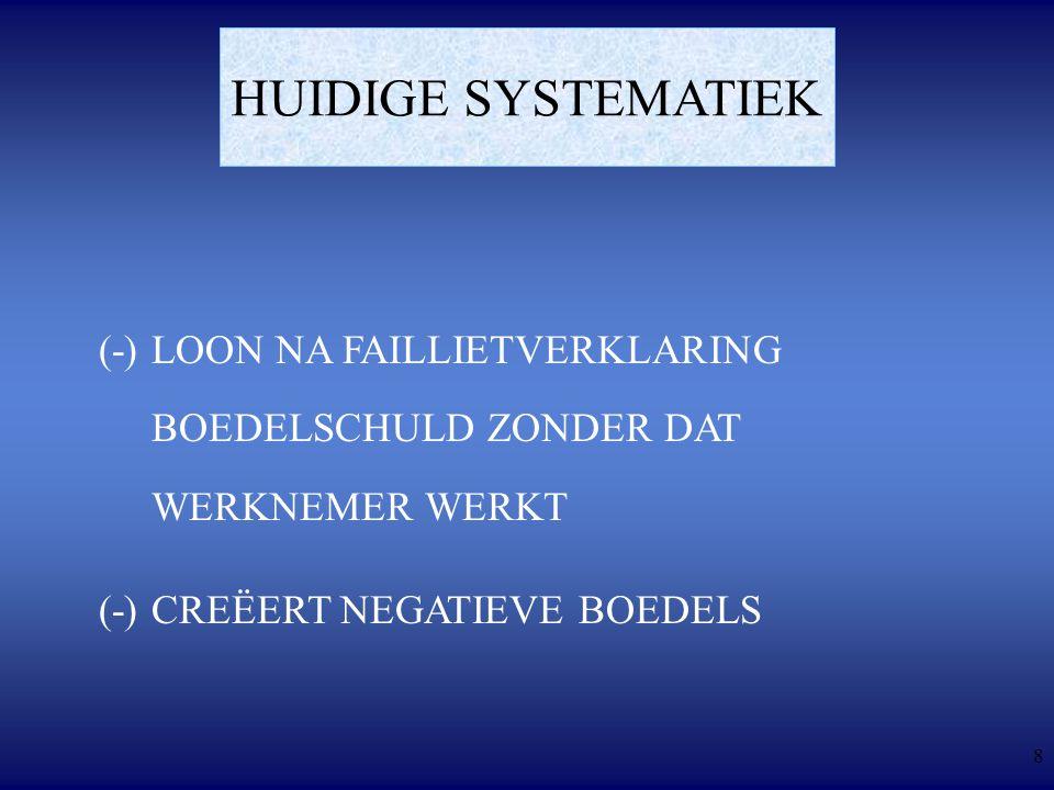 8 HUIDIGE SYSTEMATIEK (-)LOON NA FAILLIETVERKLARING BOEDELSCHULD ZONDER DAT WERKNEMER WERKT (-)CREËERT NEGATIEVE BOEDELS