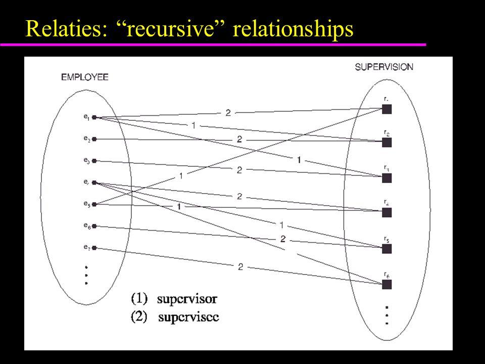 """Relaties: """"recursive"""" relationships"""