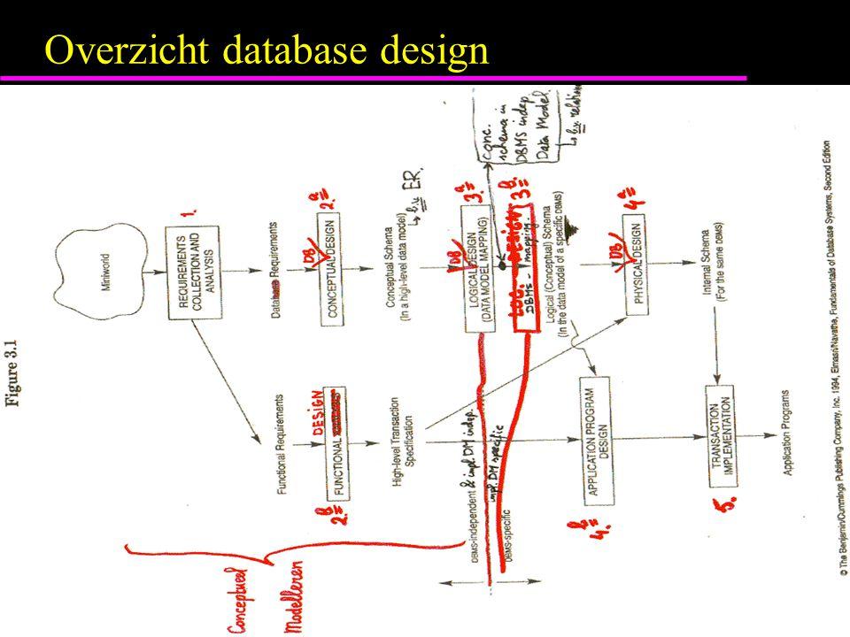 Overzicht database design
