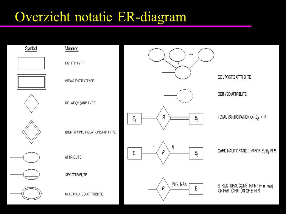 Overzicht notatie ER-diagram