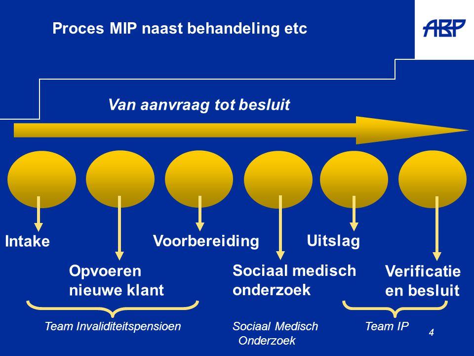 4 Proces MIP naast behandeling etc Intake Opvoeren nieuwe klant Sociaal medisch onderzoek Verificatie en besluit Voorbereiding Uitslag Van aanvraag tot besluit Team Invaliditeitspensioen Sociaal Medisch Team IP Onderzoek