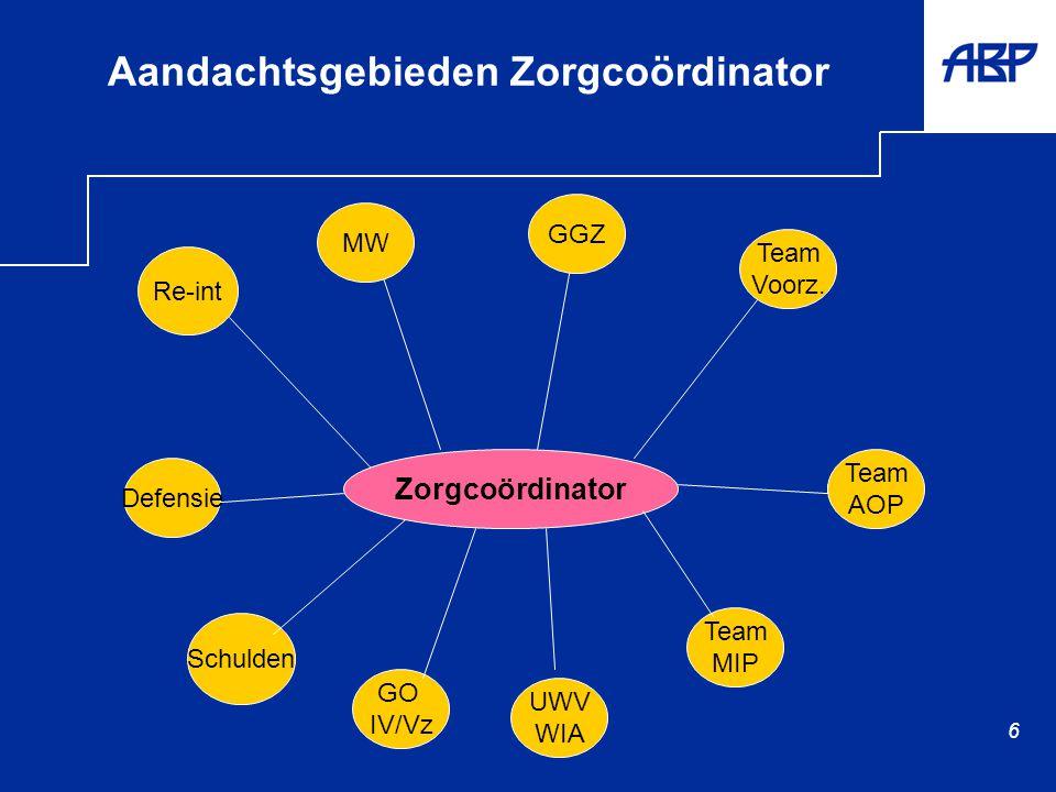 6 Aandachtsgebieden Zorgcoördinator Team Voorz.