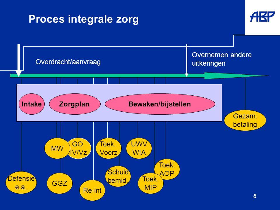 8 Proces integrale zorg Schuld bemid. Intake GO IV/Vz Toek.