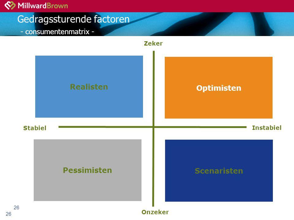 26 Gedragssturende factoren - consumentenmatrix - 26 Realisten Optimisten Pessimisten Scenaristen Zeker Onzeker Stabiel Instabiel