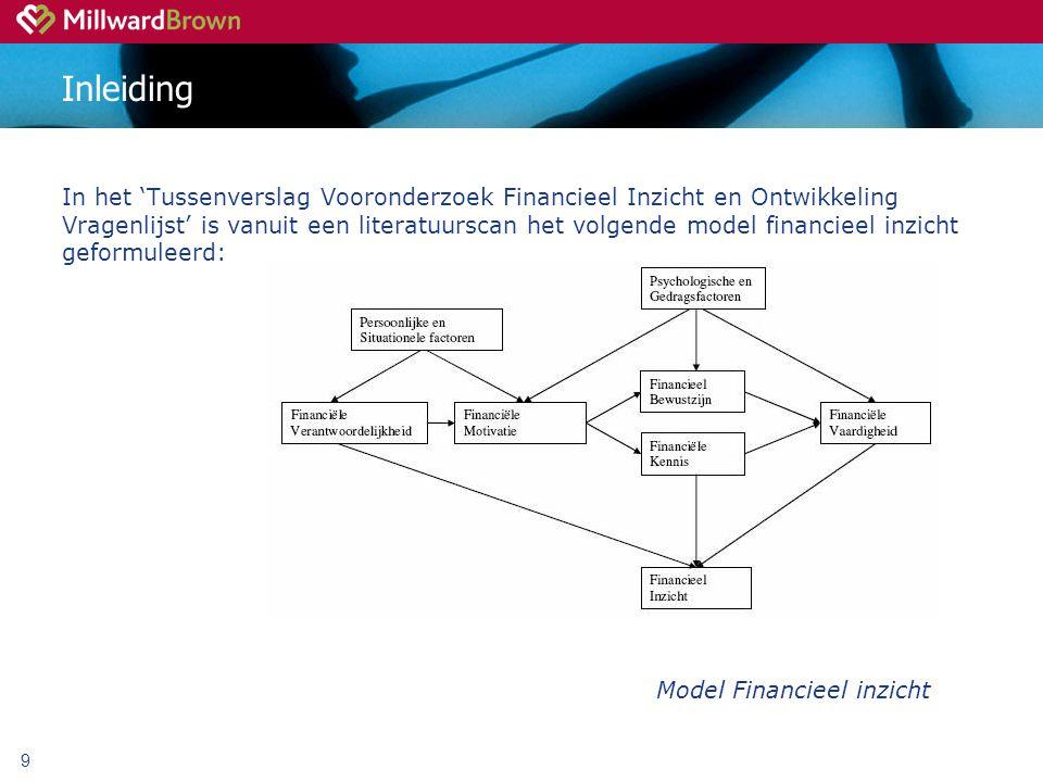 9 Inleiding In het 'Tussenverslag Vooronderzoek Financieel Inzicht en Ontwikkeling Vragenlijst' is vanuit een literatuurscan het volgende model financieel inzicht geformuleerd: Model Financieel inzicht