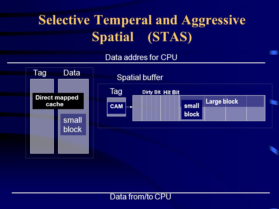 Selective Temperal and Aggressive Spatial (STAS) TagData Direct mapped cache Data addres for CPU small block Data from/to CPU Tag CAM Spatial buffer Hit Bit Dirty Bit Large block small block