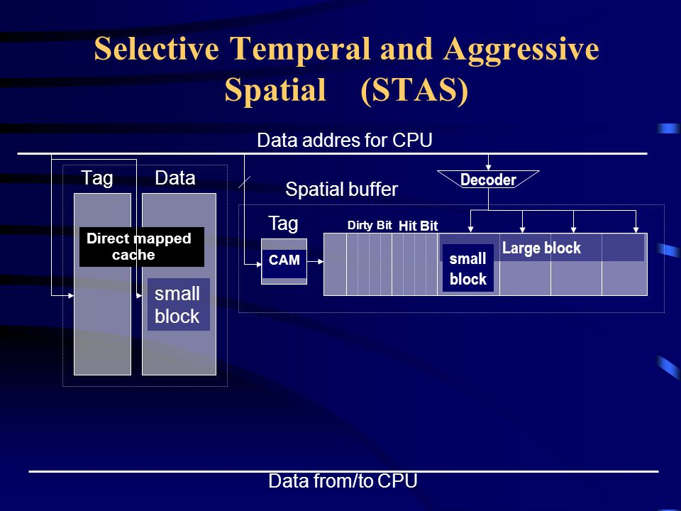 Selective Temperal and Aggressive Spatial (STAS) TagData Direct mapped cache Data addres for CPU small block Data from/to CPU Tag CAM Spatial buffer Hit Bit Dirty Bit Large block small block Decoder