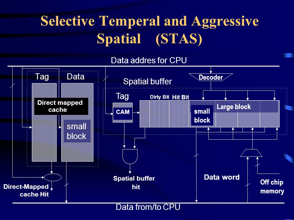 Selective Temperal and Aggressive Spatial (STAS) TagData Data addres for CPU small block Direct-Mapped cache Hit Data from/to CPU Tag CAM Spatial buffer hit Hit Bit Dirty Bit Large block small block Decoder Data word Off chip memory Direct mapped cache