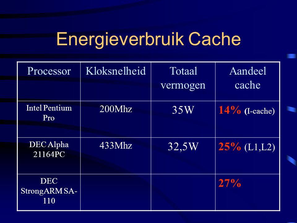 Energieverbruik Cache ProcessorKloksnelheidTotaal vermogen Aandeel cache Intel Pentium Pro 200Mhz 35W14% (I-cache) DEC Alpha 21164PC 433Mhz 32,5W25% (L1,L2) DEC StrongARM SA- 110 27%