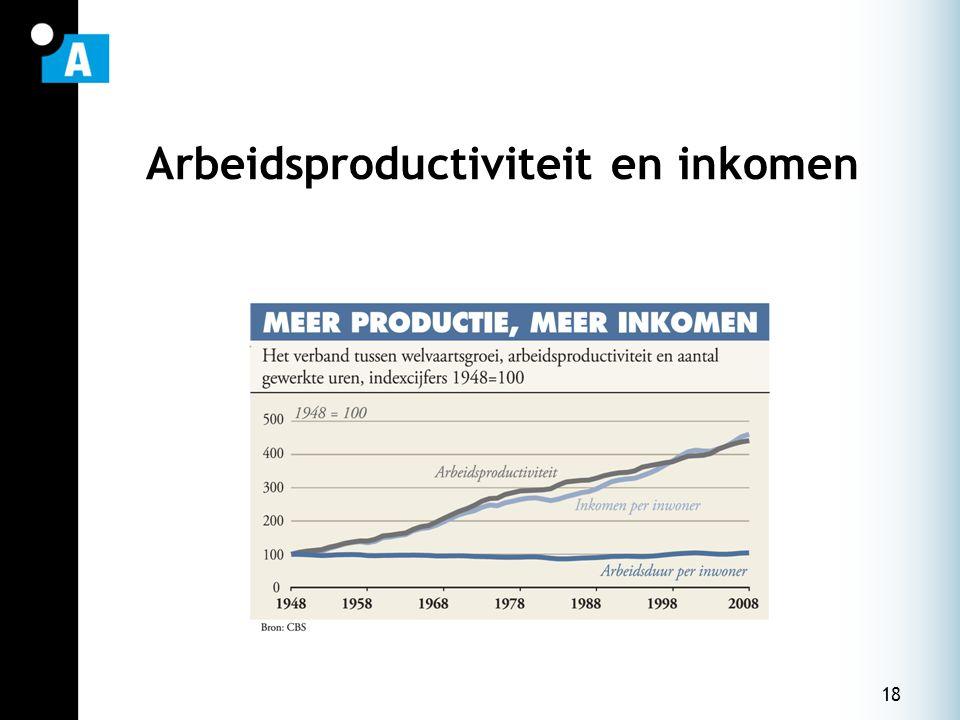 18 Arbeidsproductiviteit en inkomen