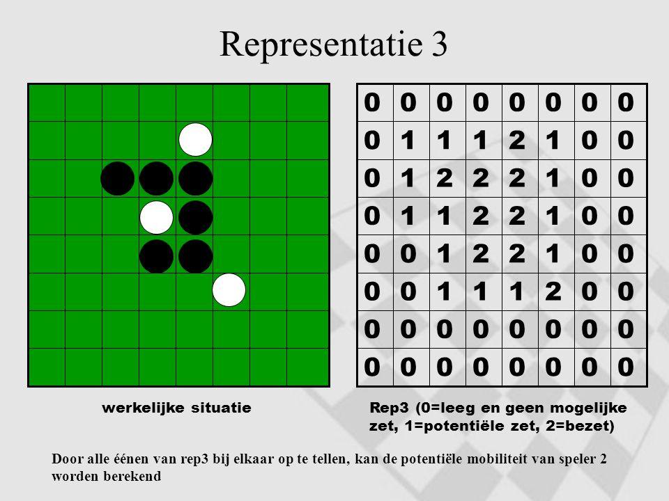 Representatie 3 00000000 00000000 00211100 00122100 00122110 00122210 00121110 00000000 werkelijke situatieRep3 (0=leeg en geen mogelijke zet, 1=poten