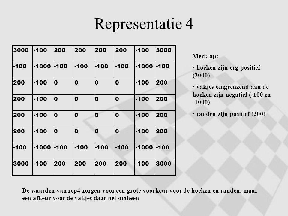 Representatie 4 3000-100200 -1003000 -100-1000-100 -1000-100 200-1000000 200 -1000000 200 -1000000 200 -1000000 200 -100-1000-100 -1000-100 3000-10020