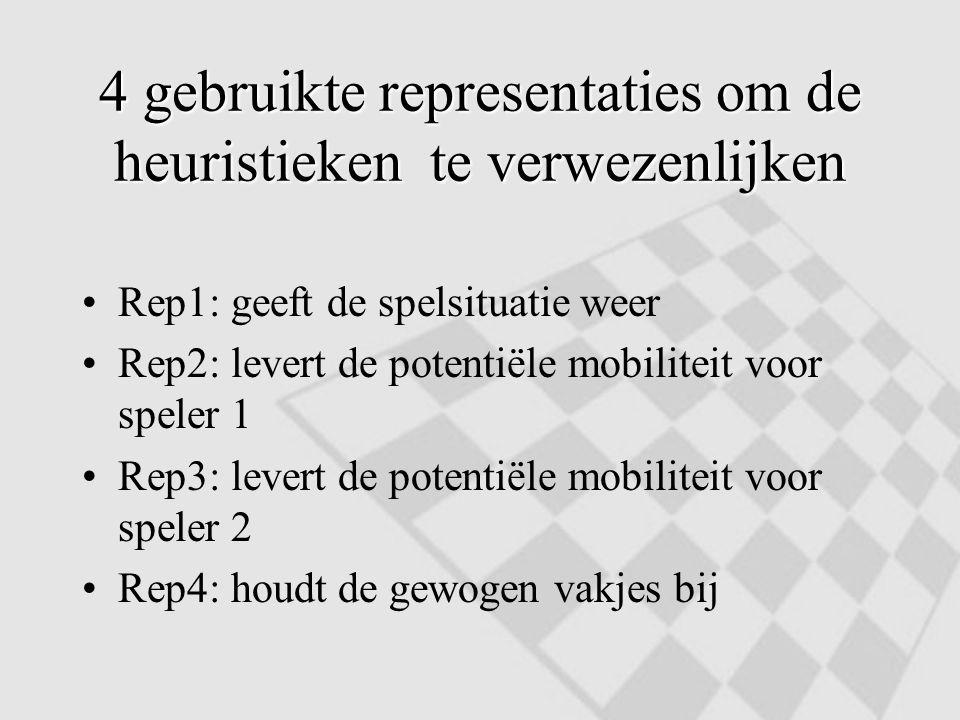 4 gebruikte representaties om de heuristieken te verwezenlijken Rep1: geeft de spelsituatie weer Rep2: levert de potentiële mobiliteit voor speler 1 R
