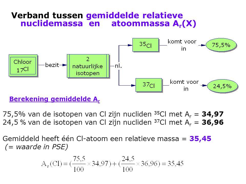 Verband tussen gemiddelde relatieve nuclidemassa en atoommassa A r (X) Berekening gemiddelde A r 75,5% van de isotopen van Cl zijn nucliden 35 Cl met
