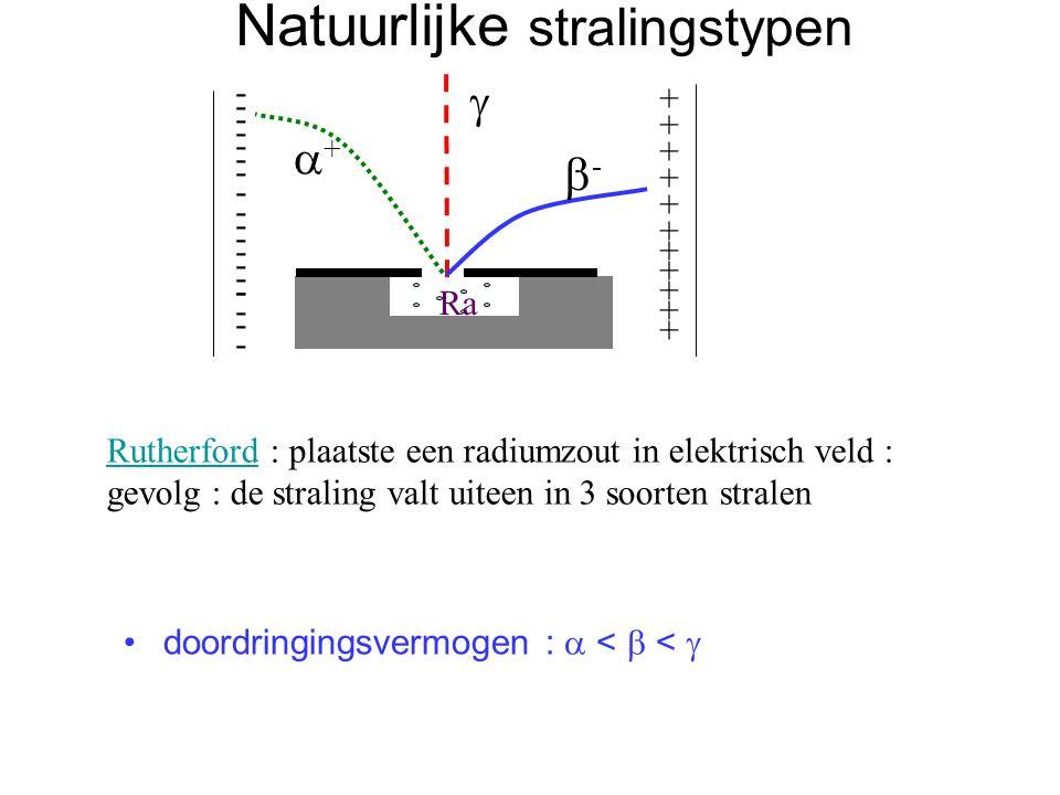 Natuurlijke stralingstypen doordringingsvermogen :  <  <  RutherfordRutherford : plaatste een radiumzout in elektrisch veld : gevolg : de straling