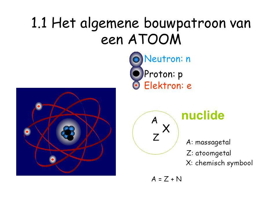 Neutron: n Proton: p Elektron: e 1.1 Het algemene bouwpatroon van een ATOOM X: chemisch symbool A Z A: massagetal Z: atoomgetal X A = Z + N nuclide