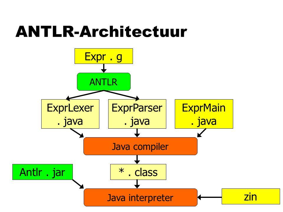 ANTLR-Architectuur Expr. g ExprMain. java ExprLexer. java ExprParser. java ANTLR *. class Java compiler Antlr. jar Java interpreter zin