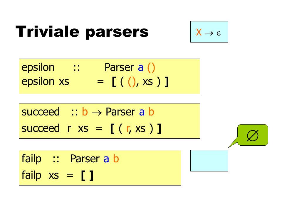 Triviale parsers X   epsilon :: Parser a () epsilon xs = [ ( (), xs ) ] succeed :: b  Parser a b succeed r xs = [ ( r, xs ) ]  failp :: Parser a b