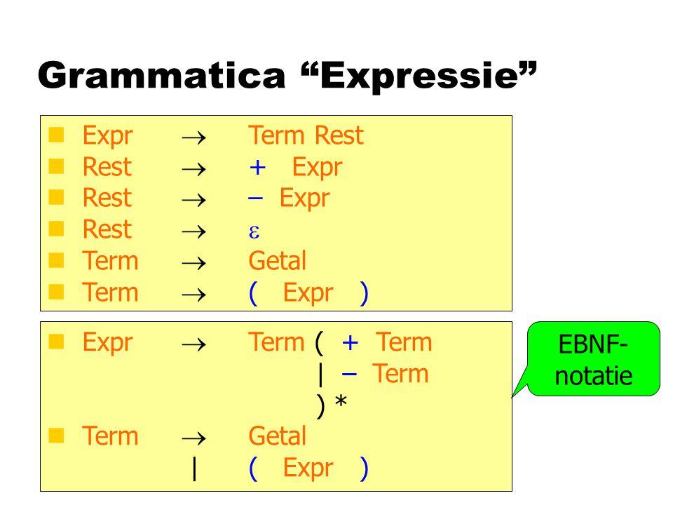 ANTLR-notatie Expr:Term ( PLUS Term   MINUS Term ) * ; Term :Getal   LPAREN Expr RPAREN ; PLUS : '+' ; MINUS : '–' ; LPAREN : '(' ; class ExprParser extends Parser class ExprLexer extends Parser