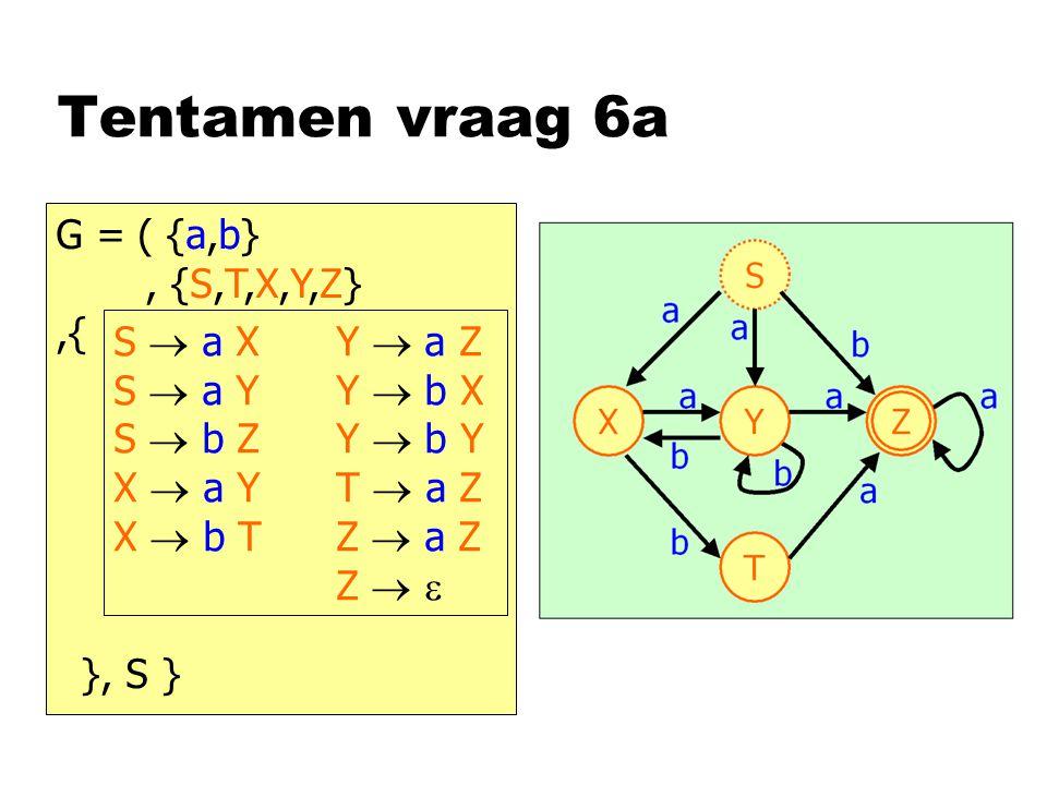 G = ( {a,b}, {S,T,X,Y,Z},{ }, S } Tentamen vraag 6a S  a X Y  a Z S  a Y Y  b X S  b Z Y  b Y X  a Y T  a Z X  b T Z  a Z Z  