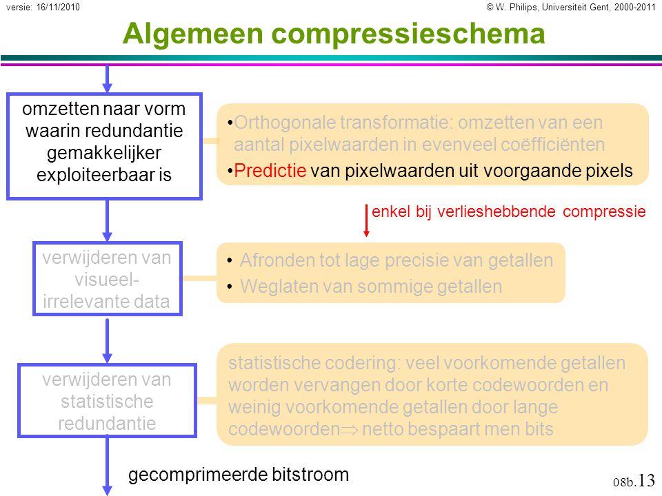© W. Philips, Universiteit Gent, 2000-2011versie: 16/11/2010 08b. 13 Algemeen compressieschema Orthogonale transformatie: omzetten van een aantal pixe