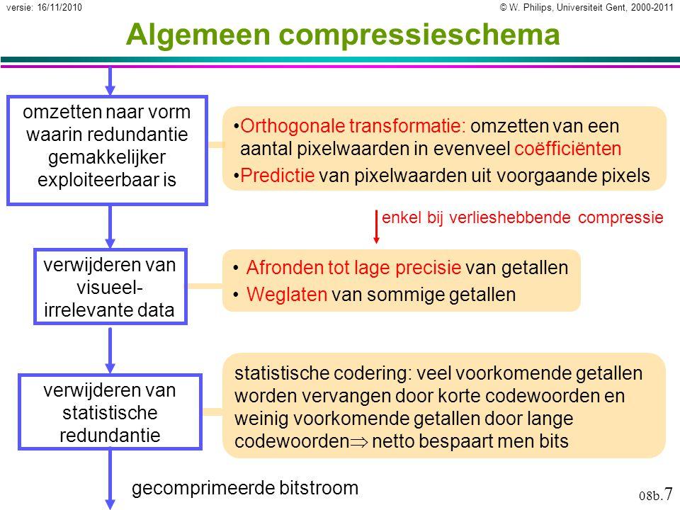 © W. Philips, Universiteit Gent, 2000-2011versie: 16/11/2010 08b. 7 Algemeen compressieschema Orthogonale transformatie: omzetten van een aantal pixel