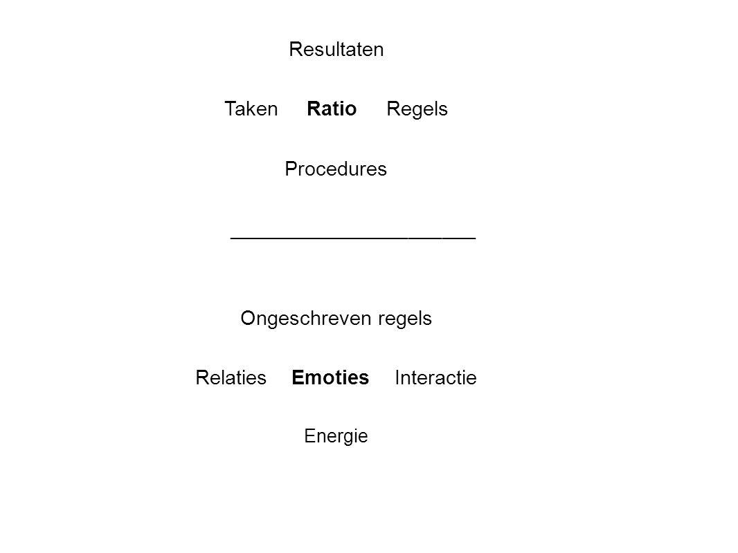 Resultaten Taken Ratio Regels Procedures ______________________ Ongeschreven regels Relaties EmotiesInteractie Energie