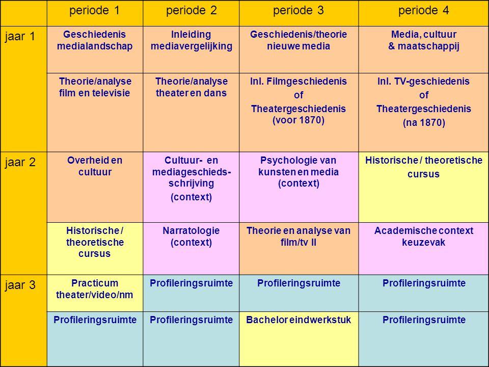 schema periode 1periode 2periode 3periode 4 jaar 1 Geschiedenis medialandschap Inleiding mediavergelijking Geschiedenis/theorie nieuwe media Media, cu