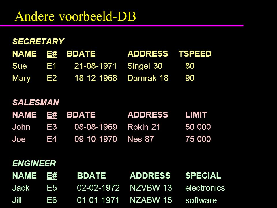 Andere voorbeeld-DB SECRETARY NAME E# BDATE ADDRESS TSPEED Sue E1 21-08-1971 Singel 30 80 Mary E2 18-12-1968 Damrak 18 90 SALESMAN NAME E# BDATE ADDRESS LIMIT John E3 08-08-1969 Rokin 21 50 000 Joe E4 09-10-1970 Nes 87 75 000 ENGINEER NAME E# BDATE ADDRESS SPECIAL Jack E5 02-02-1972 NZVBW 13 electronics Jill E6 01-01-1971 NZABW 15 software