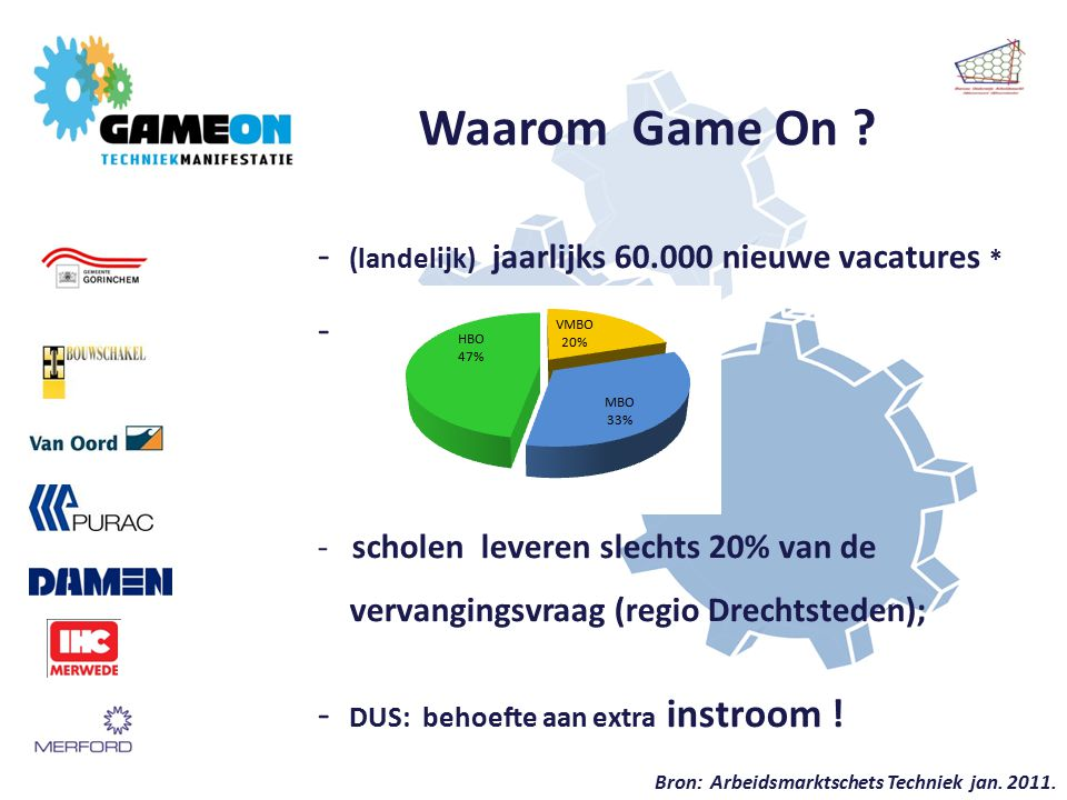 Waarom Game On .
