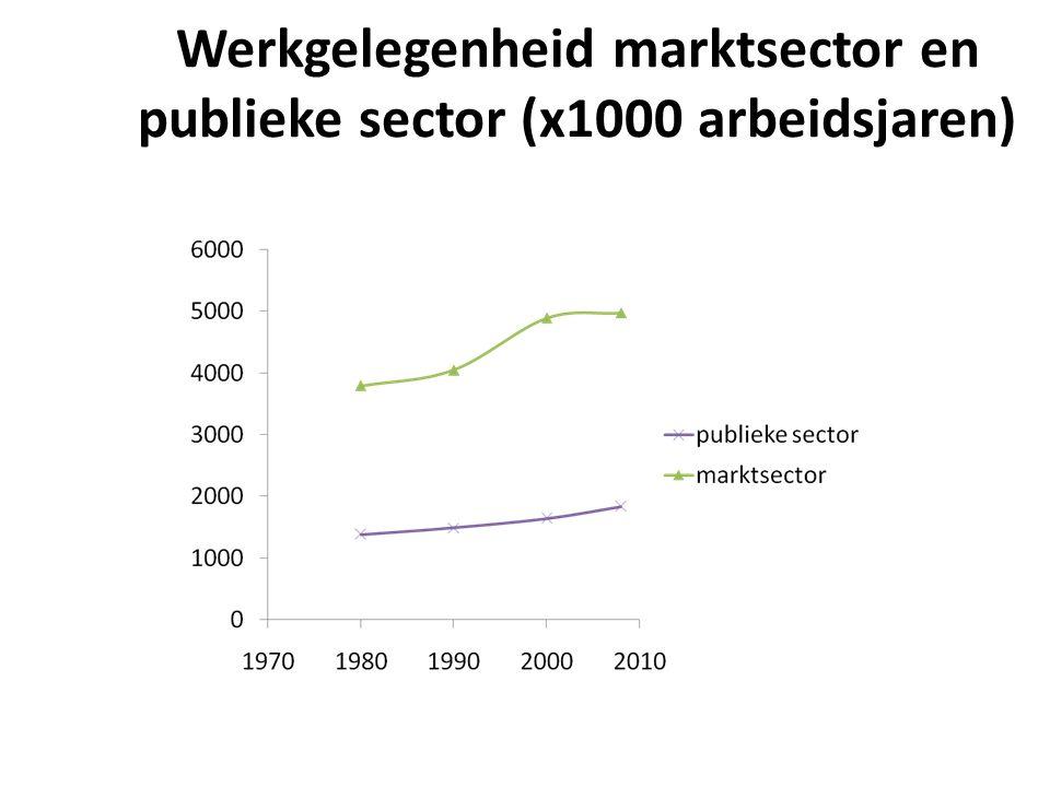 Werkgelegenheid marktsector en publieke sector (x1000 arbeidsjaren)