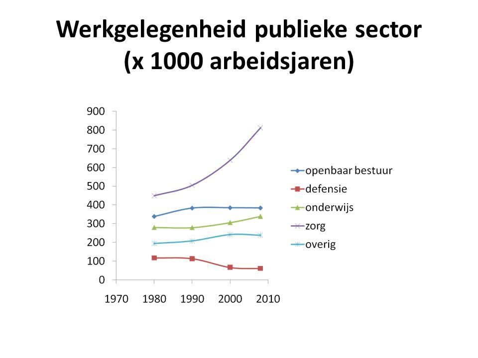 Werkgelegenheid publieke sector (x 1000 arbeidsjaren)