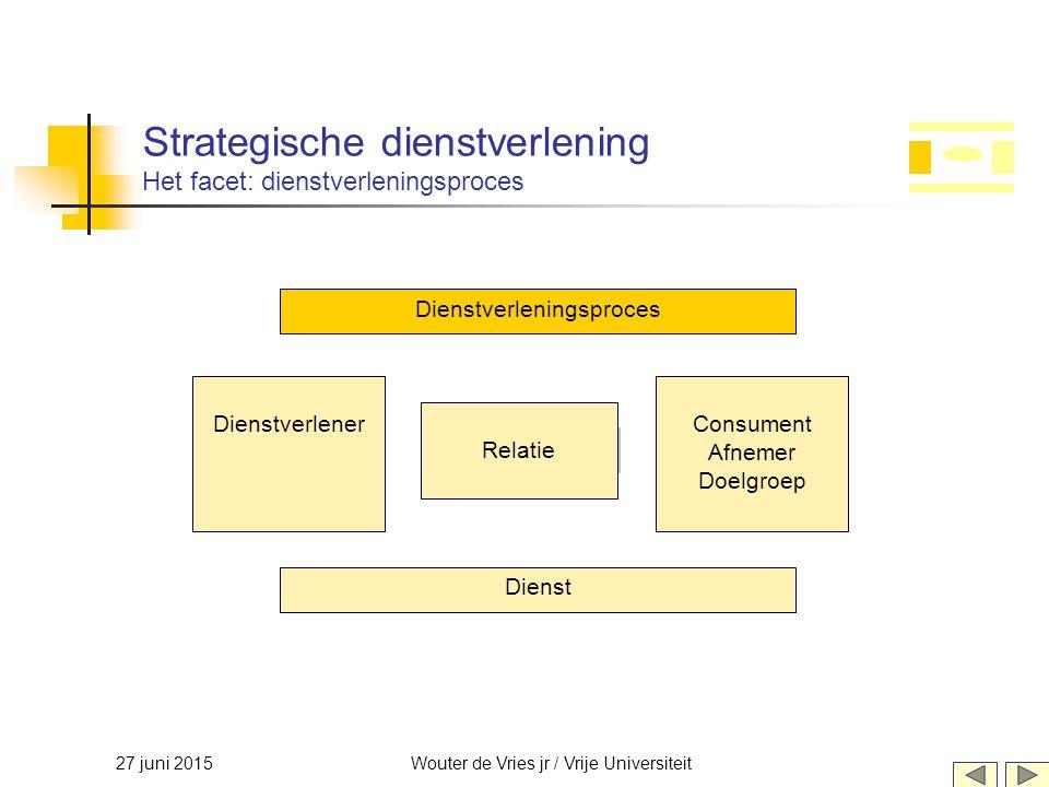 27 juni 2015Wouter de Vries jr / Vrije Universiteit Strategische dienstverlening Het facet: dienstverleningsproces Relatie DienstverlenerConsument Afn