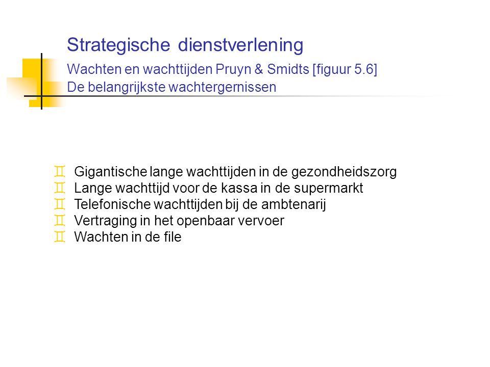Strategische dienstverlening Wachten en wachttijden Pruyn & Smidts [figuur 5.6] De belangrijkste wachtergernissen ` Gigantische lange wachttijden in d