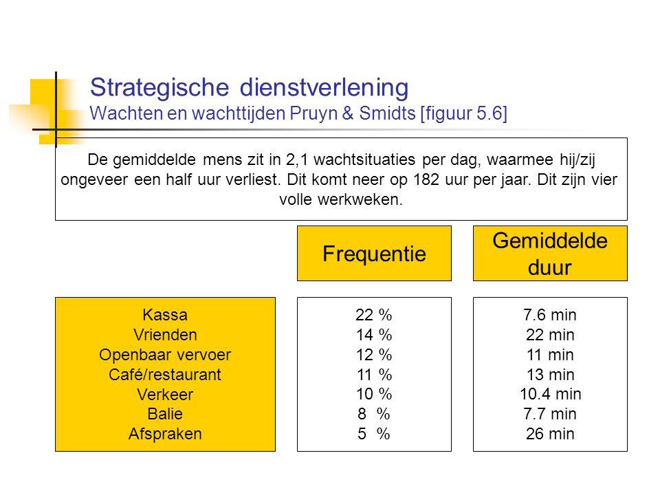 Strategische dienstverlening Wachten en wachttijden Pruyn & Smidts [figuur 5.6] Kassa Vrienden Openbaar vervoer Café/restaurant Verkeer Balie Afsprake