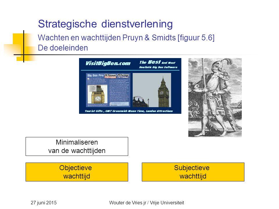 27 juni 2015Wouter de Vries jr / Vrije Universiteit Strategische dienstverlening Wachten en wachttijden Pruyn & Smidts [figuur 5.6] De doeleinden Mini
