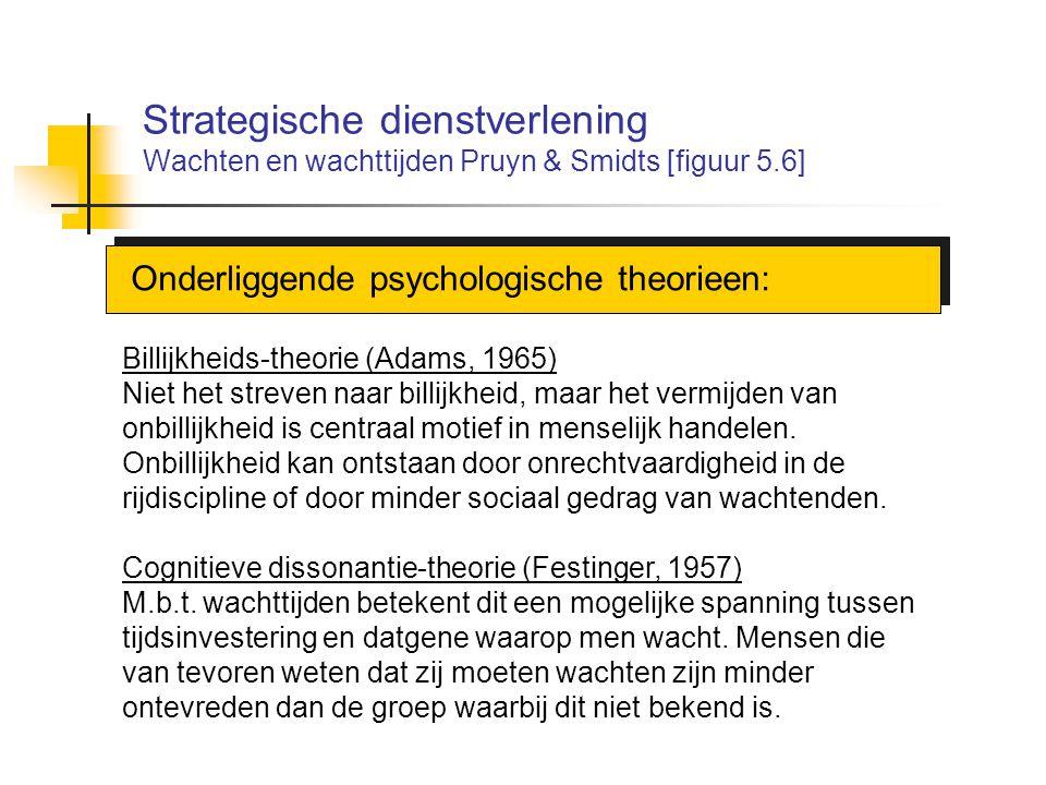 Strategische dienstverlening Wachten en wachttijden Pruyn & Smidts [figuur 5.6] Onderliggende psychologische theorieen: Billijkheids-theorie (Adams, 1
