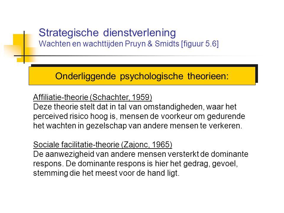 Strategische dienstverlening Wachten en wachttijden Pruyn & Smidts [figuur 5.6] Onderliggende psychologische theorieen: Affiliatie-theorie (Schachter,