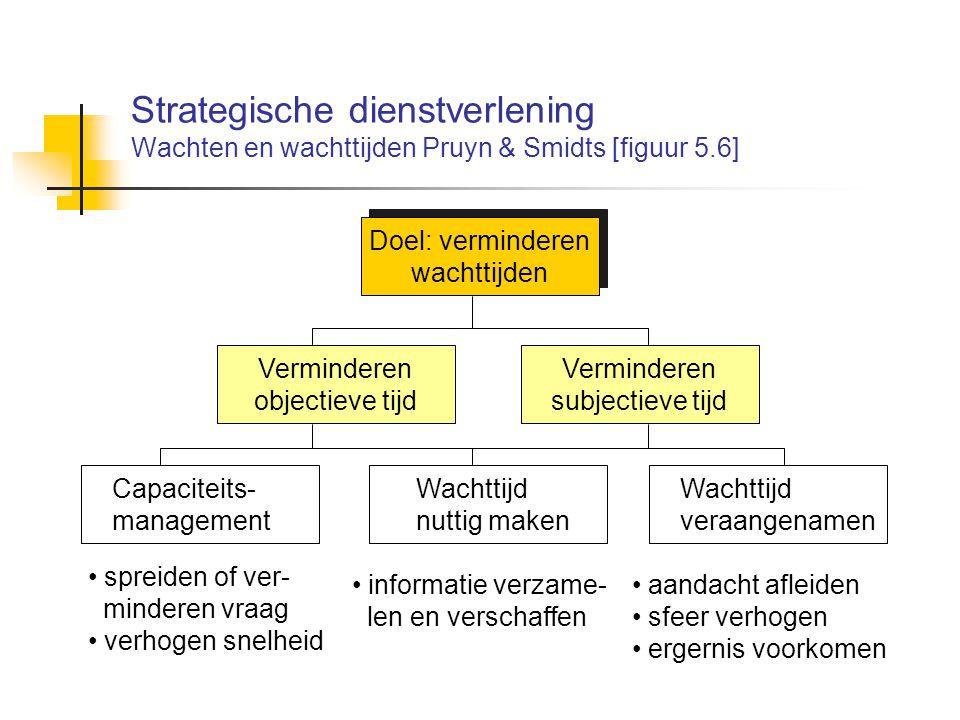 Strategische dienstverlening Wachten en wachttijden Pruyn & Smidts [figuur 5.6] Doel: verminderen wachttijden Doel: verminderen wachttijden Vermindere