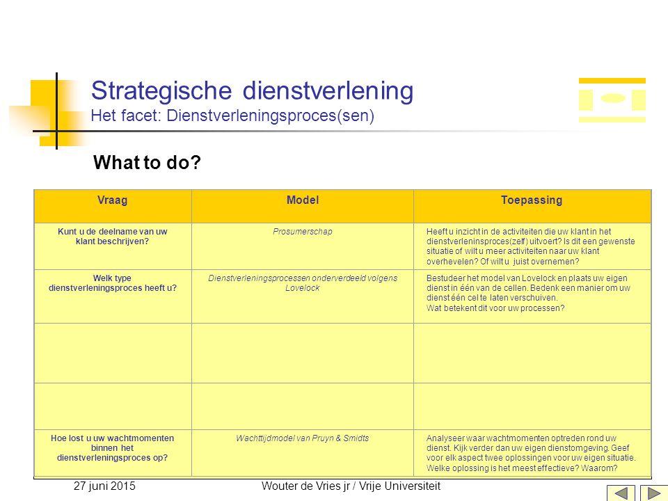 27 juni 2015Wouter de Vries jr / Vrije Universiteit Strategische dienstverlening Het facet: Dienstverleningsproces(sen) What to do? VraagModelToepassi