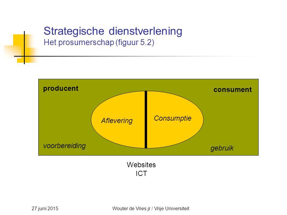 27 juni 2015Wouter de Vries jr / Vrije Universiteit Strategische dienstverlening Het prosumerschap (figuur 5.2) consument producent voorbereiding gebr