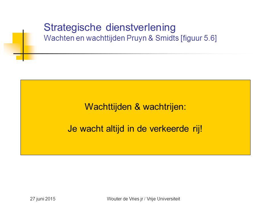 27 juni 2015Wouter de Vries jr / Vrije Universiteit Strategische dienstverlening Wachten en wachttijden Pruyn & Smidts [figuur 5.6] Wachttijden & wach