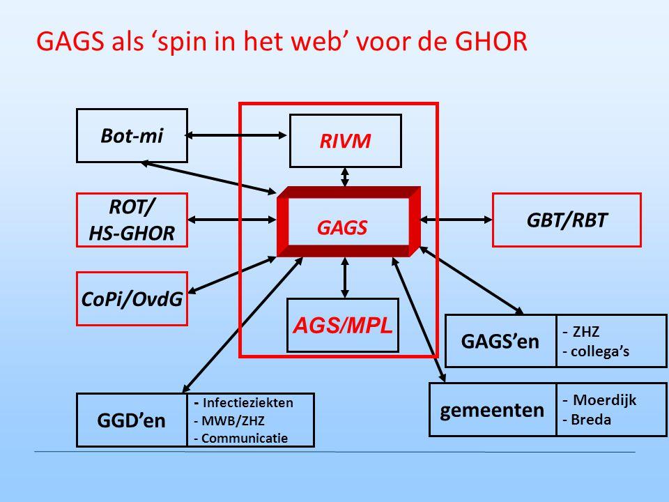 ROT/ HS-GHOR GBT/RBT AGS/MPL GAGS'en GGD'en - Infectieziekten - MWB/ZHZ - Communicatie RIVM Bot-mi gemeenten - ZHZ - collega's GAGS - Moerdijk - Breda