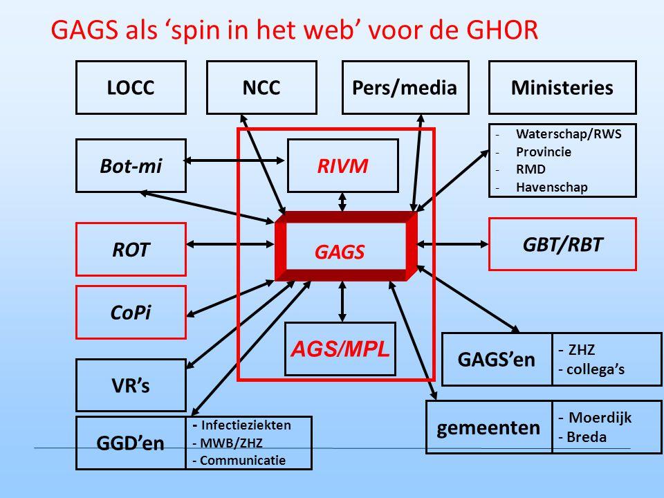 ROT GBT/RBT AGS/MPL GAGS'en GGD'en - Infectieziekten - MWB/ZHZ - Communicatie RIVMBot-mi -Waterschap/RWS -Provincie -RMD -Havenschap LOCCNCCMinisterie