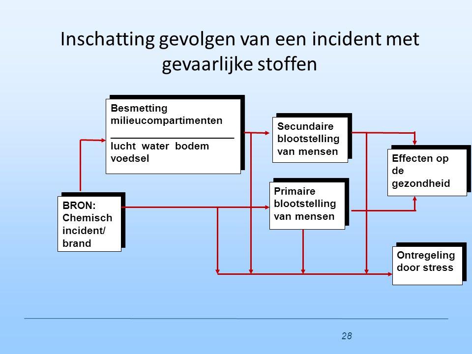 BRON: Chemisch incident/ brand BRON: Chemisch incident/ brand Besmetting milieucompartimenten _____________________ lucht water bodem voedsel Besmetti
