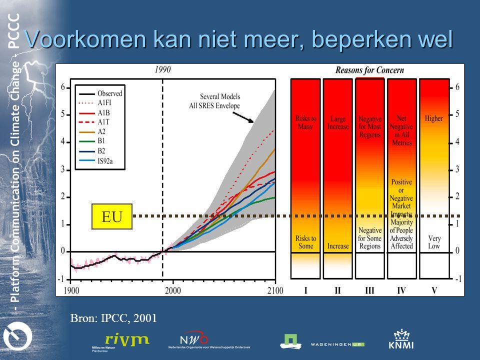 EU Voorkomen kan niet meer, beperken wel Bron: IPCC, 2001