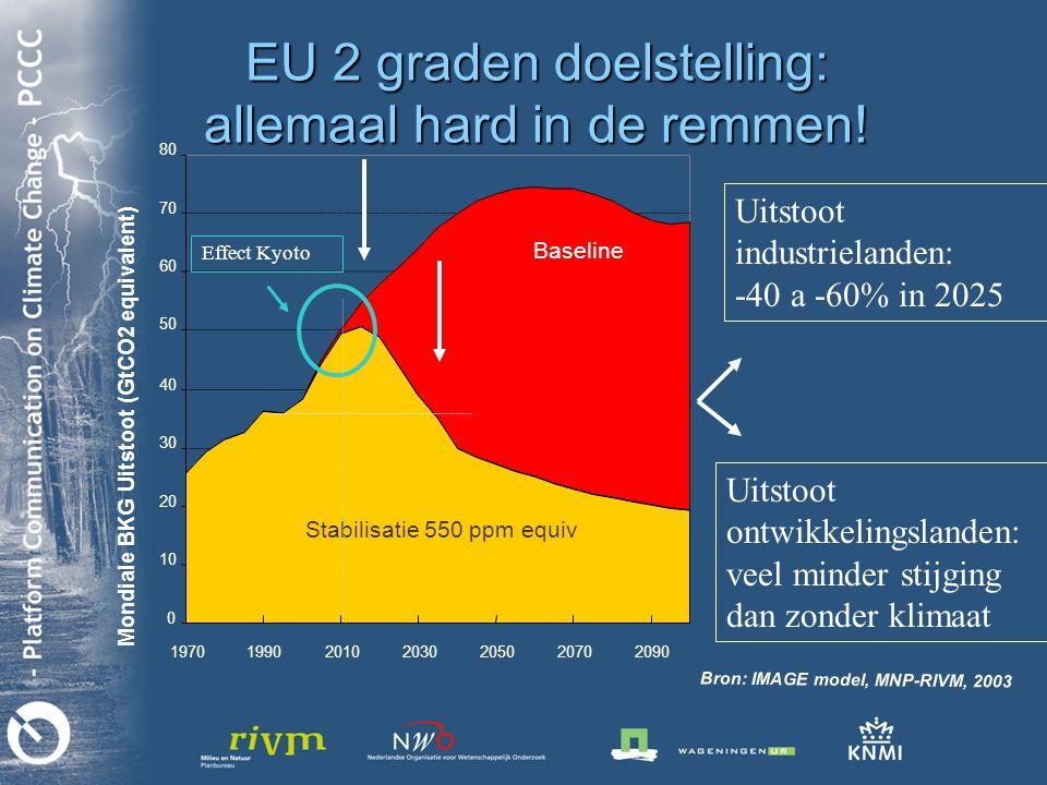 Bron: IMAGE model, MNP-RIVM, 2003 EU 2 graden doelstelling: allemaal hard in de remmen.