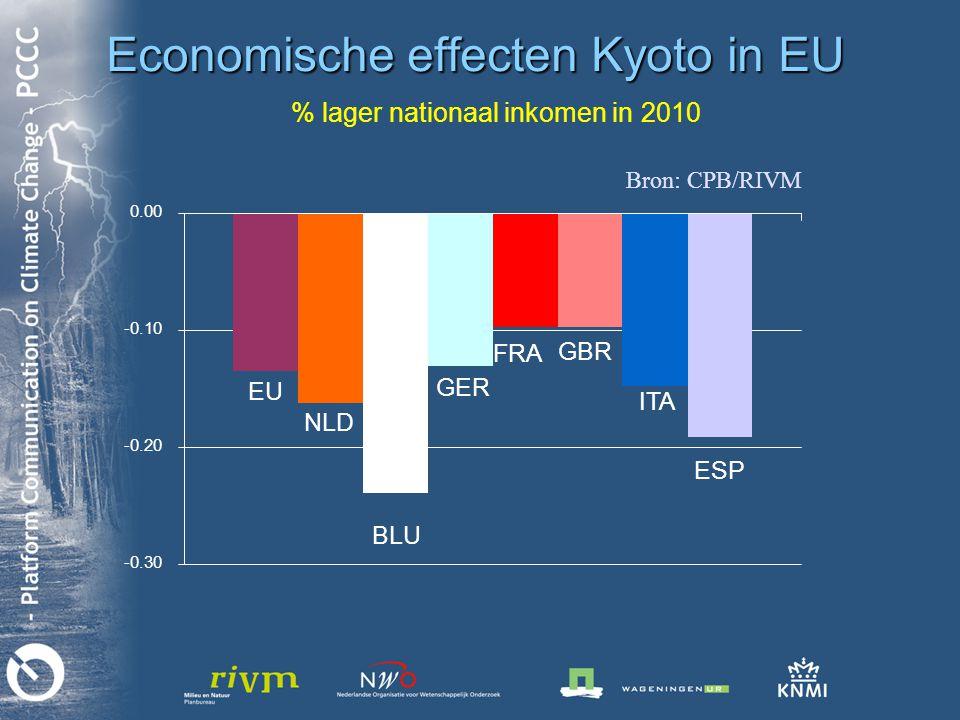 % lager nationaal inkomen in 2010 -0.30 -0.20 -0.10 0.00 EU NLD BLU GER FRA GBR ITA ESP Economische effecten Kyoto in EU Bron: CPB/RIVM