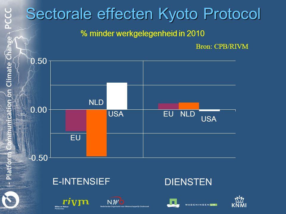 Sectorale effecten Kyoto Protocol % minder werkgelegenheid in 2010 -0.50 0.00 0.50 E-INTENSIEF DIENSTEN EU NLD USAEU NLD USA Bron: CPB/RIVM