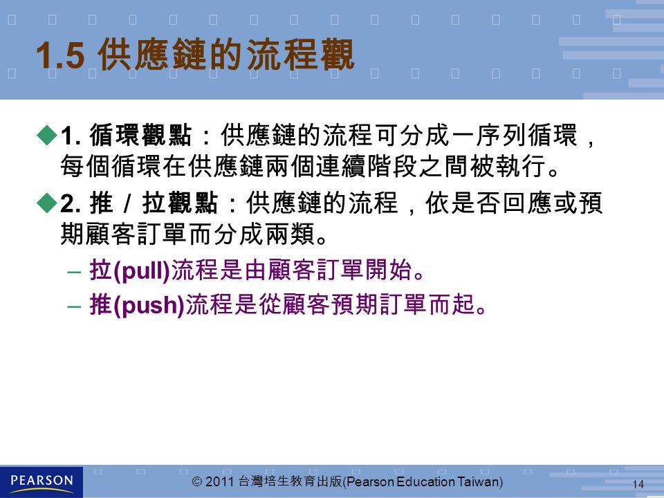 14 © 2011 台灣培生教育出版 (Pearson Education Taiwan) 1.5 供應鏈的流程觀 u1. 循環觀點:供應鏈的流程可分成一序列循環, 每個循環在供應鏈兩個連續階段之間被執行。 u2. 推/拉觀點:供應鏈的流程,依是否回應或預 期顧客訂單而分成兩類。 – 拉 (pull